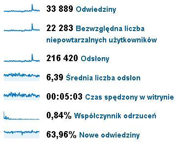 statystyki z kwartału