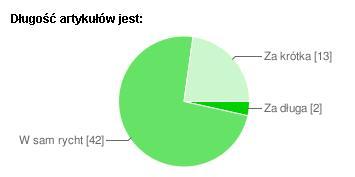 dlugoscartykulow-tabela